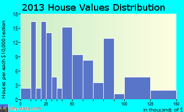 Hayes Center home values distribution