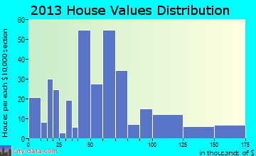 Harvard home values distribution