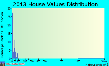 Hardy home values distribution