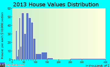 Exeter home values distribution