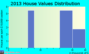 Elyria home values distribution