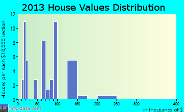 Dunbar home values distribution