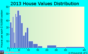 Creighton home values distribution