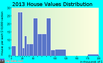 Cook home values distribution