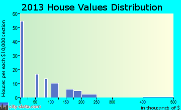 Stateline home values distribution