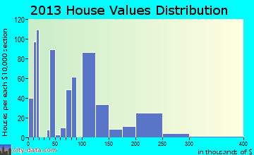 Yerington home values distribution