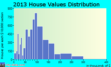 Whitney home values distribution