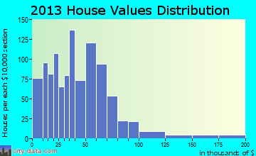 Round Mountain home values distribution