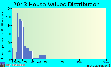 Virginia City home values distribution
