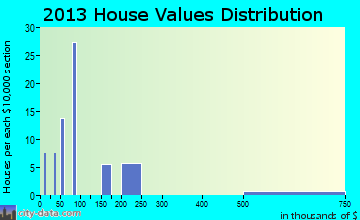 Baker home values distribution