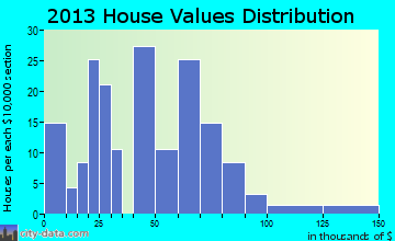 Goldfield home values distribution