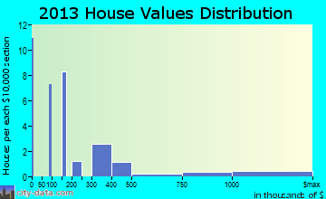 Mount Charleston home values distribution