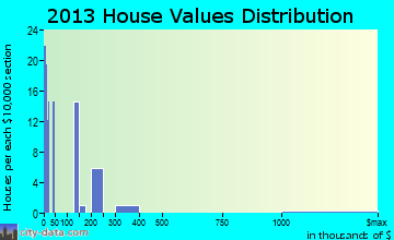 Searchlight home values distribution