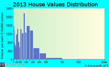 Reno home values distribution
