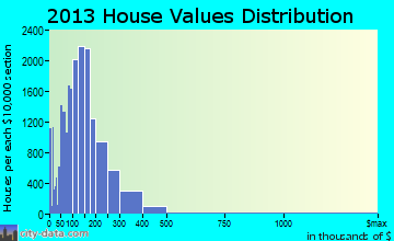 Paradise home values distribution