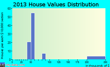 Nellis AFB home values distribution