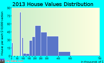 Minden home values distribution