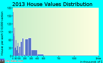 Moapa Valley home values distribution
