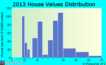 McGill home values distribution