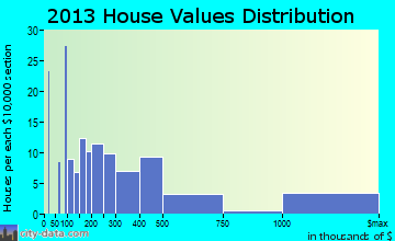 Kingsbury home values distribution