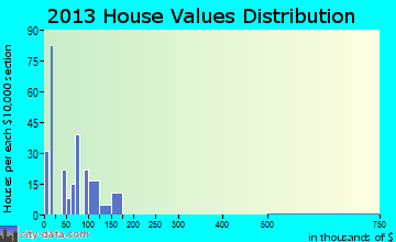 Home value of owner-occupied houses in 2013 in Indian Springs, NV