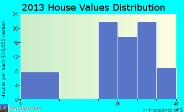 Gabbs home values distribution