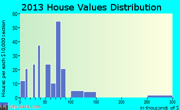Gerlach-Empire home values distribution