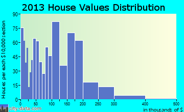 Home value of owner-occupied houses in 2013 in Ely, NV