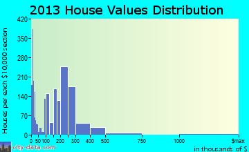 Elko home values distribution