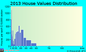 Carson City home values distribution