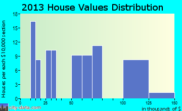 Cal-Nev-Ari home values distribution