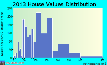 Cold Springs home values distribution