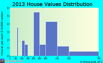 Blue Diamond home values distribution
