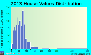 Northumberland home values distribution