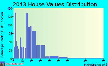 Campton home values distribution