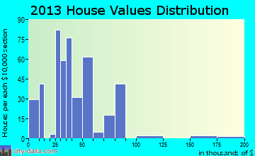 Swifton home values distribution