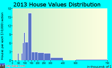 Easton home values distribution