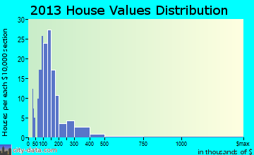 Franconia home values distribution