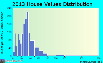 Haverhill home values distribution