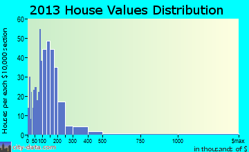 Holderness home values distribution