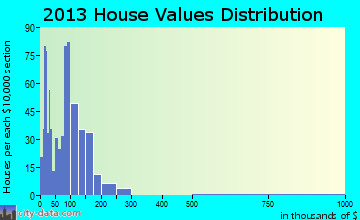 Deering home values distribution