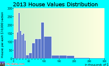 Allenstown home values distribution