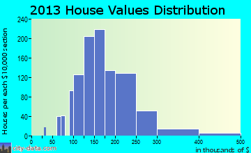 Bow home values distribution