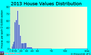 Canterbury home values distribution