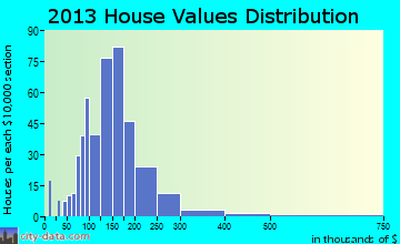 Dunbarton home values distribution