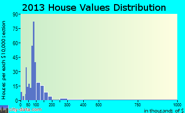 Hill home values distribution