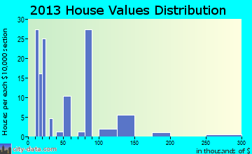 Tillar home values distribution