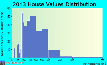 Brentwood home values distribution