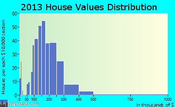 East Kingston home values distribution