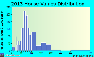 Trumann home values distribution